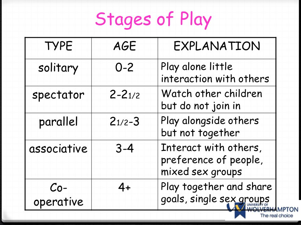 Play alone little interaction with others. spectator. 2-21/2. Watch other children but do not join in. parallel. 21/2-3. Play alongside others but not together. associative Interact with others, preference of people, mixed sex groups. Co-operative. 4+ Play together and share goals, single sex groups. A=stages are not necessarily separated.