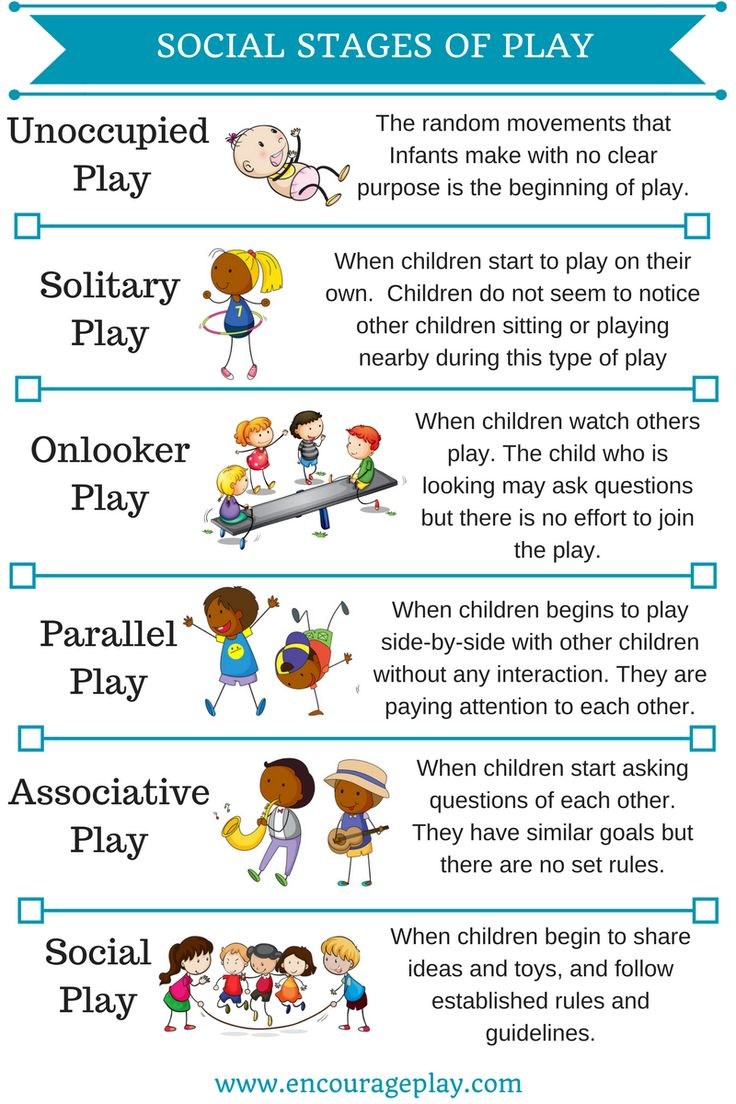 Classroom Design Definition Teaching ~ Stages of play